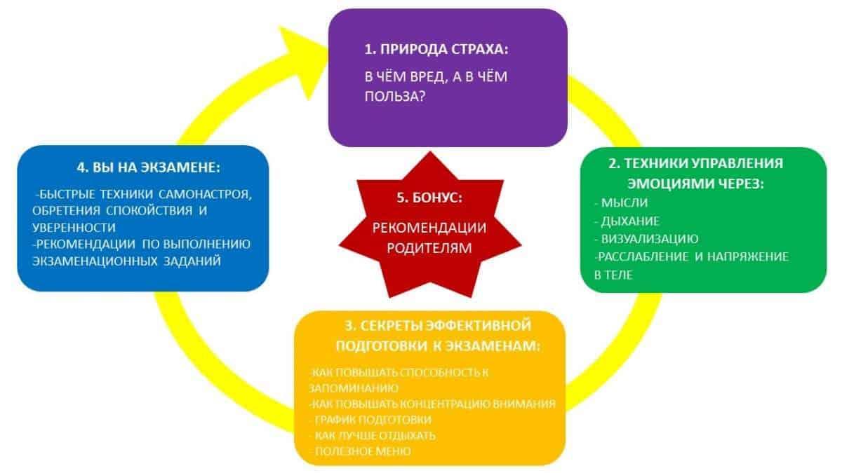 структура тренинга